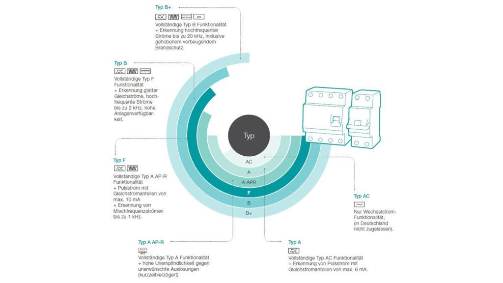 Grafik Fehlerstromsschutzeinrichtungen V2